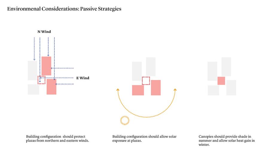 Passive strategies_Source-PAU